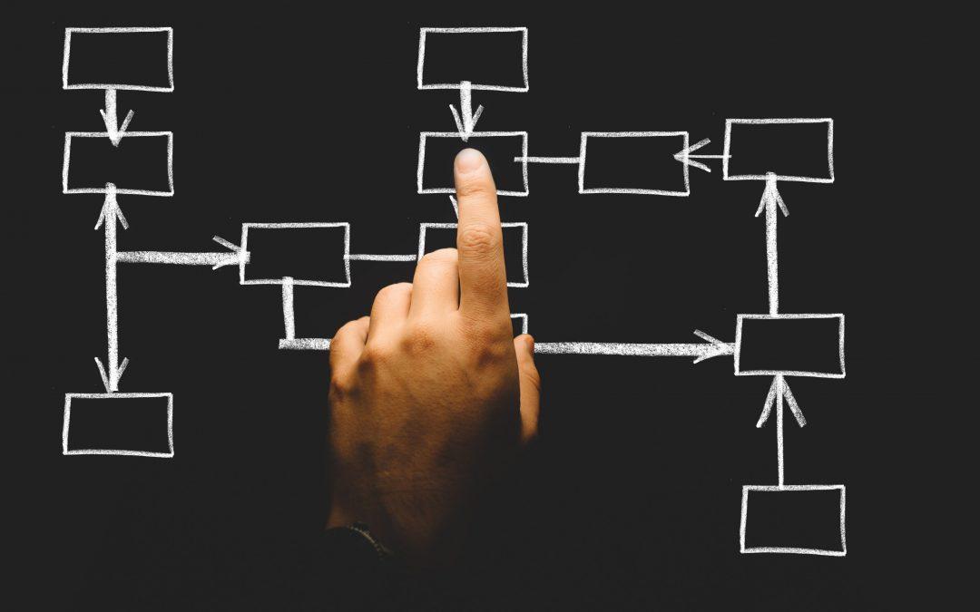 Planejamento de Marketing é essencial para as organizações?